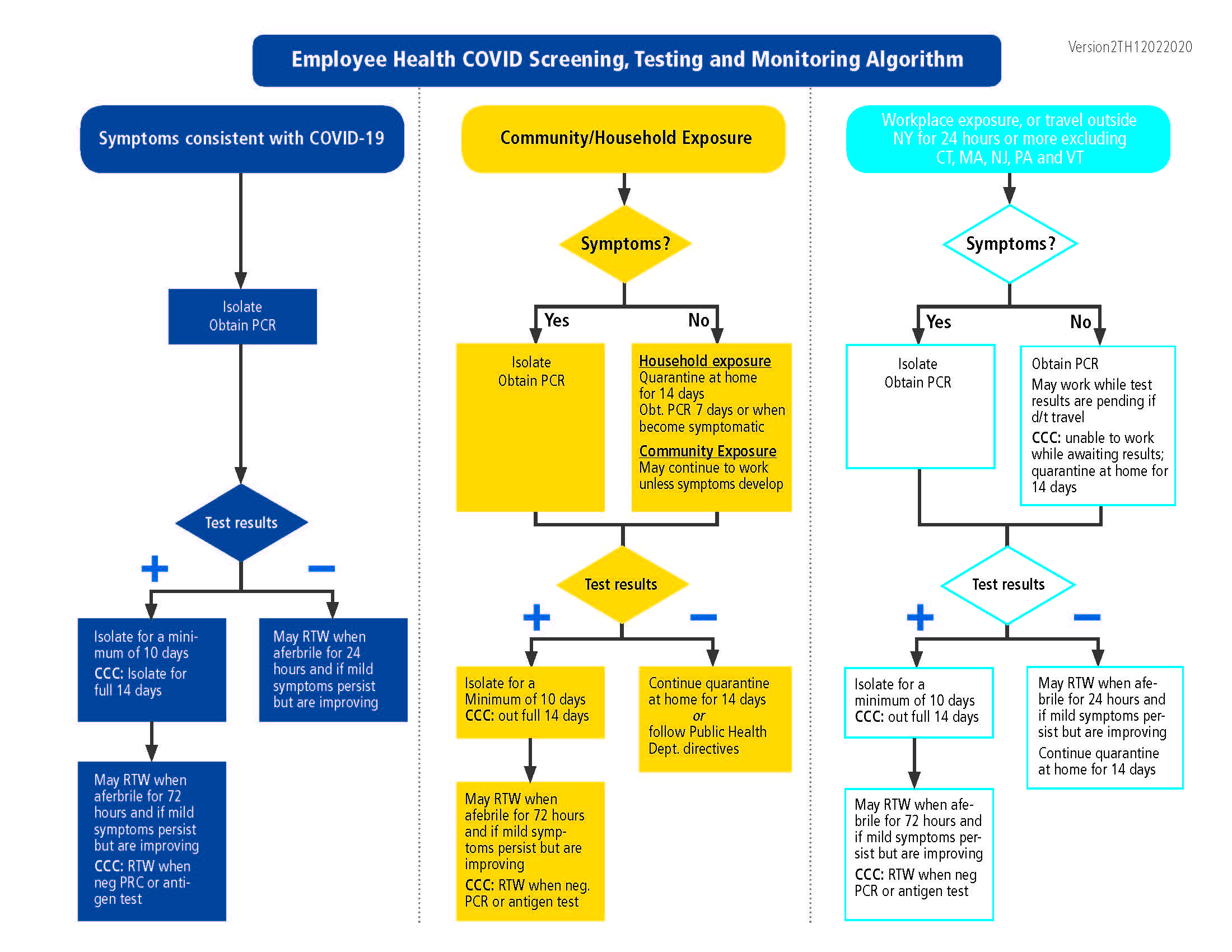 Employee Health COVID Screening, Testing and Monitoring Algorithm page 1