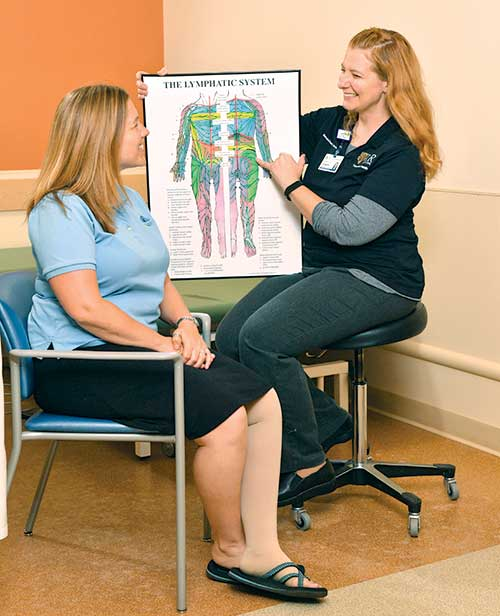 Lymphedema Education and treatment